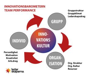 Teorin i barometern baseras på tre axlar som kretsar kring ett företags innovationskultur.